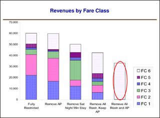 Chart of revenues by fare class.