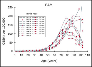 Graph showing U.S. mortality data from Diabetes mellitus.