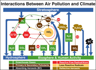 Diagram showing molecules in the air that come from the hydrosphere, the biosphere, human activity, and the stratosphere.