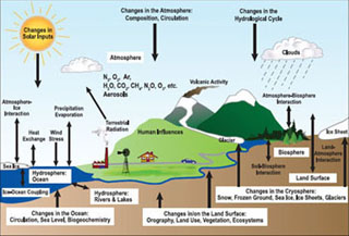 An image demonstrating the components of the climate system.