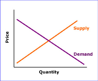 A supply curve (increasing line) and a demand curve (decreasing line) intersect at the market price. The x-axis is quantity and the y-axis is price.