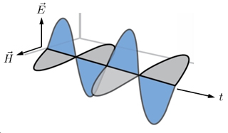 Graph of two perpendicular waves, each in a different color.