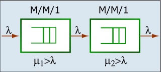 Diagram of two stable M/M/1 queues.