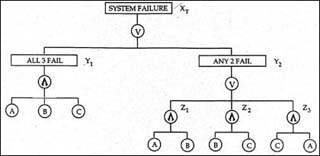 Fault-tree diagram showing system failure as the result of all three components failing, or any set of two out of three components.