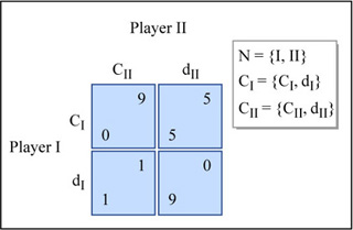 A diagram of a simple 2-person game in normal form.