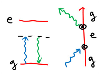 Simple diagram showing ground state, excited state and atom moving.