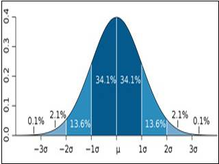 Normal distribution curve.