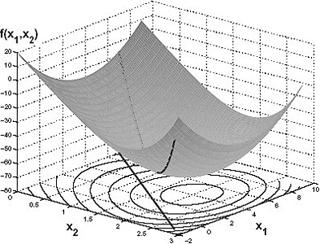 A bowl-shaped function plotted as a three-dimentional graph.