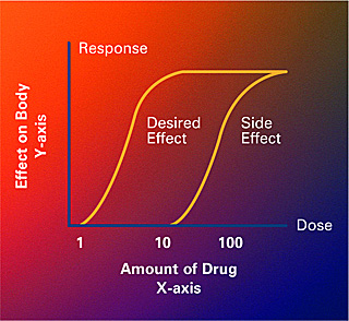 "Two dose-response curves showing different amounts of a drug on the x-axis, and effect on the body on the y-axis. The resulting curves for ""desired effect"" and ""side effect"" both have a steep slope with a slight ""S"" shape before leveling off at the top."