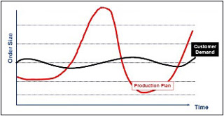 Graph comparing the order size of the production plan compared to customer demand over time.