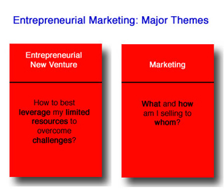 An illustration containing the central themes and questions of entrepreneurial ventures and marketing.