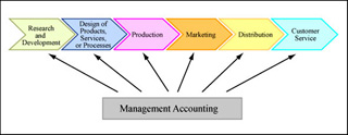 Diagram showing that management accounting affects each step of a value chain.